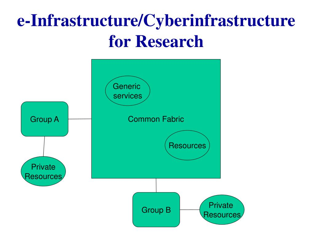 e-Infrastructure/Cyberinfrastructure