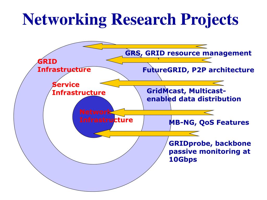 Networking Research Projects