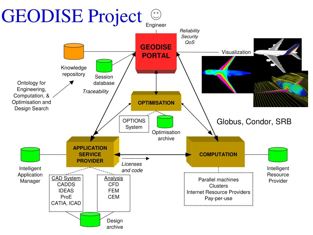 GEODISE Project