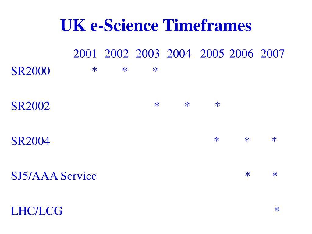 UK e-Science Timeframes