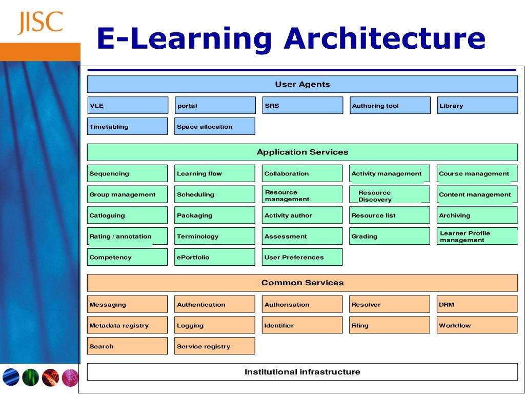 E-Learning Architecture