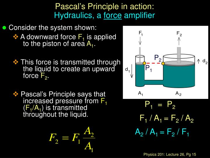 Pascal's Principle in action: