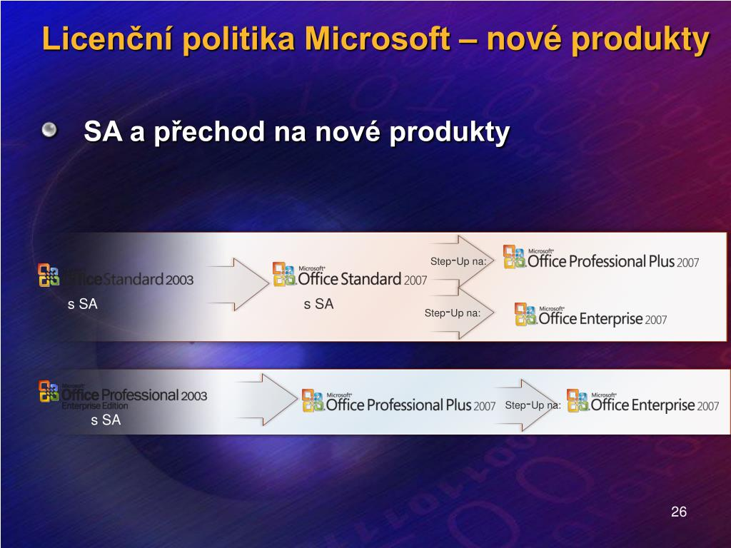 SA a přechod na nové produkty