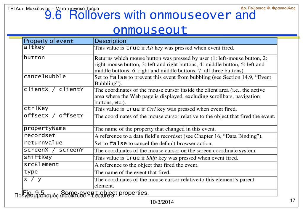 9.6  Rollovers with