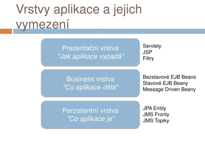 Vrstvy aplikace a jejich vymezení