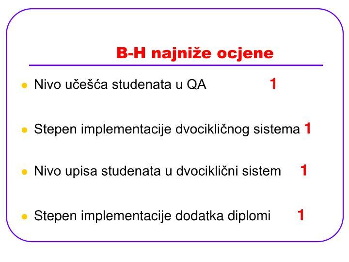 B-H najniže ocjene