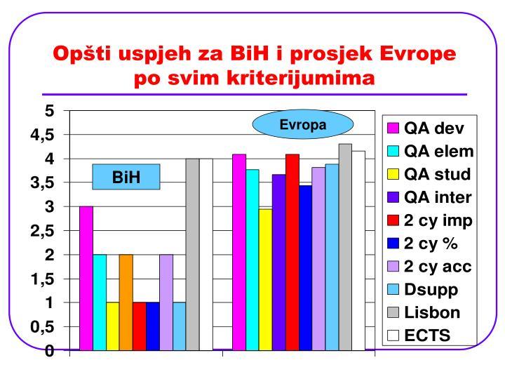 Opšti uspjeh za BiH i prosjek Evrope po svim kriterijumima