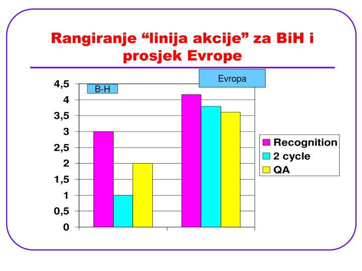 """Rangiranje """"linija akcije"""" za BiH i prosjek Evrope"""