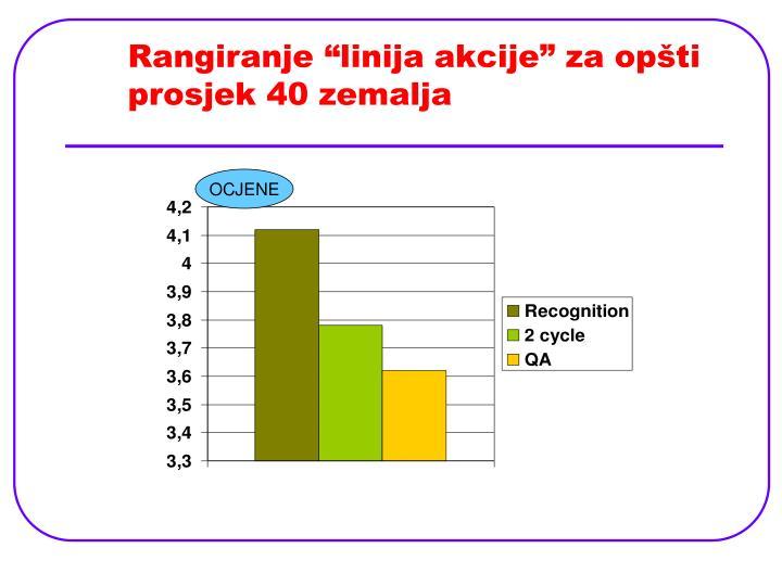 """Rangiranje """"linija akcije"""" za opšti prosjek 40 zemalja"""