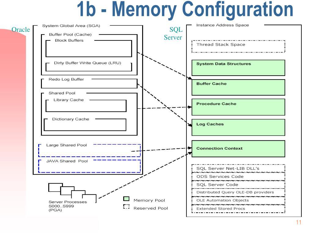 1b - Memory Configuration