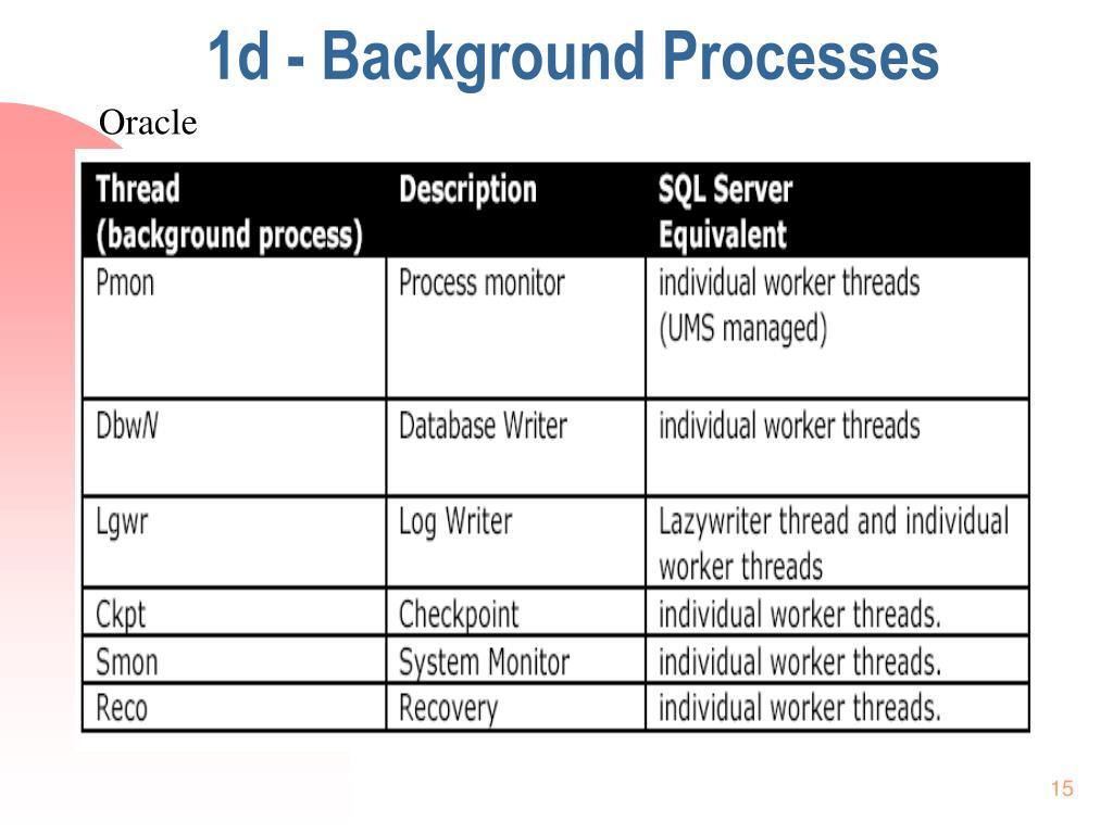 1d - Background Processes