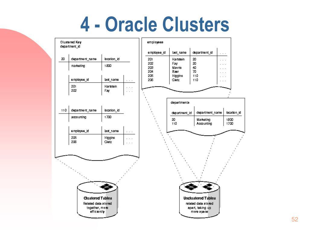 4 - Oracle Clusters