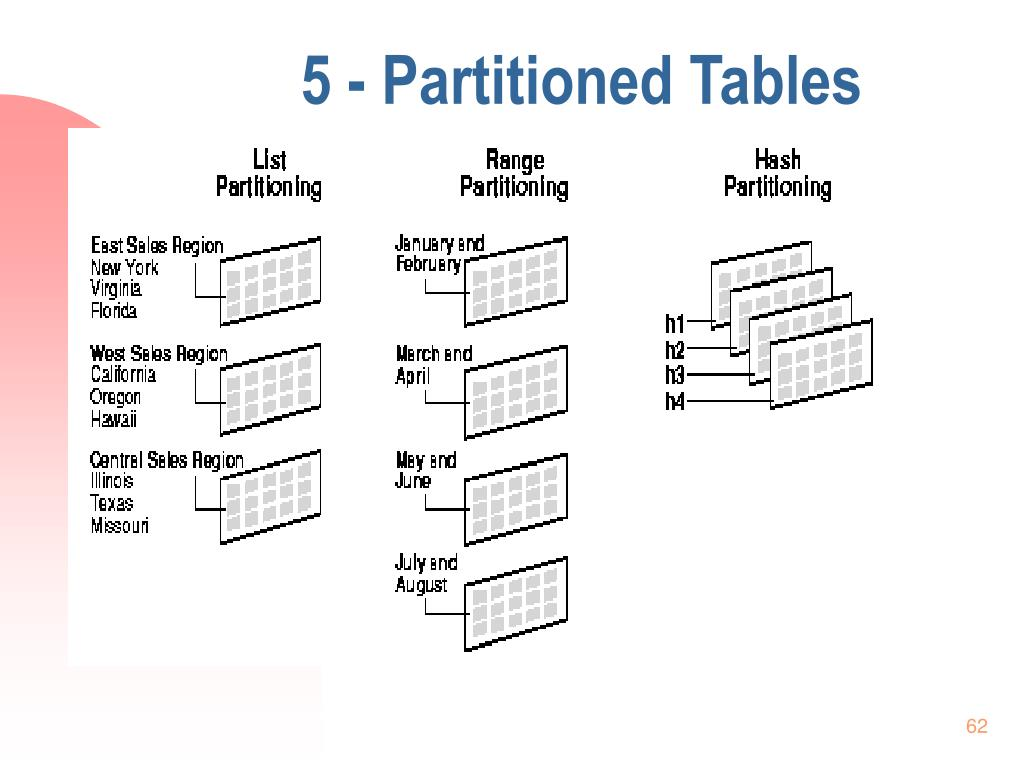 5 - Partitioned Tables