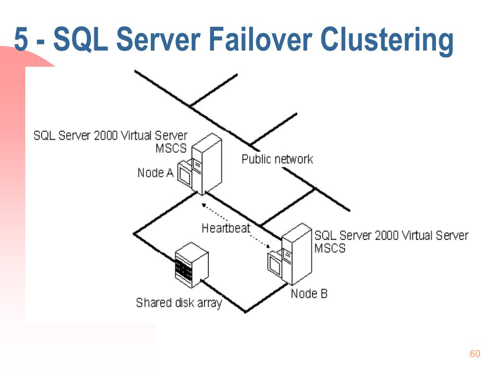 5 - SQL Server Failover Clustering