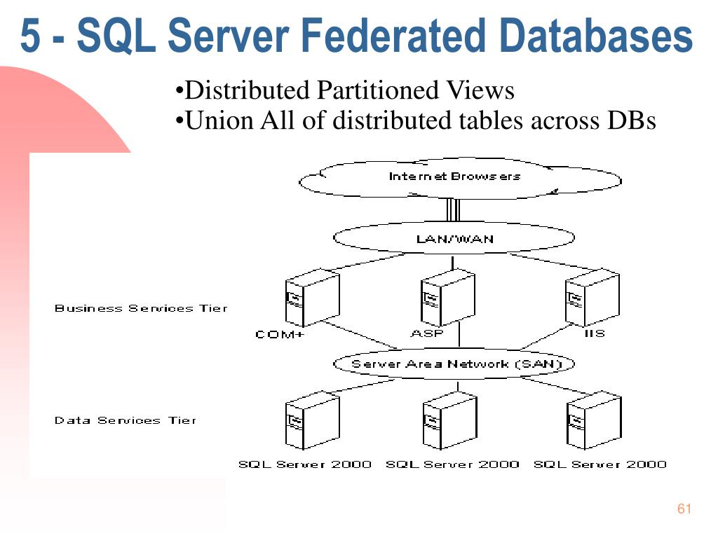 5 - SQL Server Federated Databases