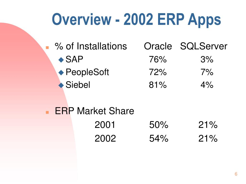 Overview - 2002 ERP Apps