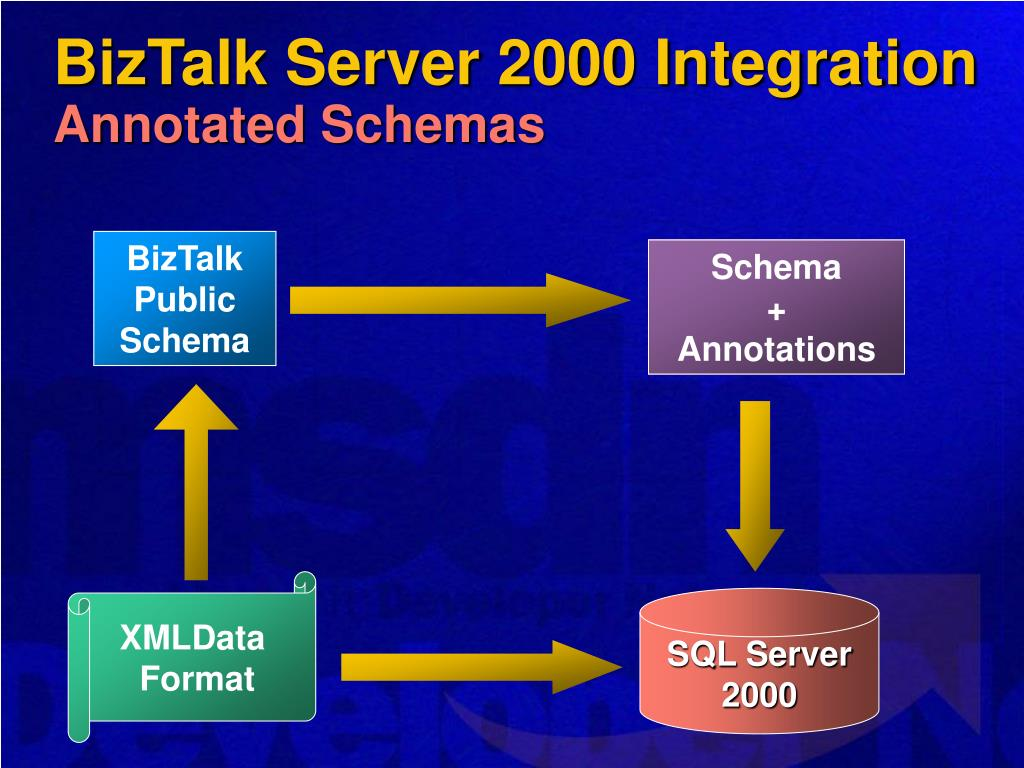 BizTalk Server 2000 Integration