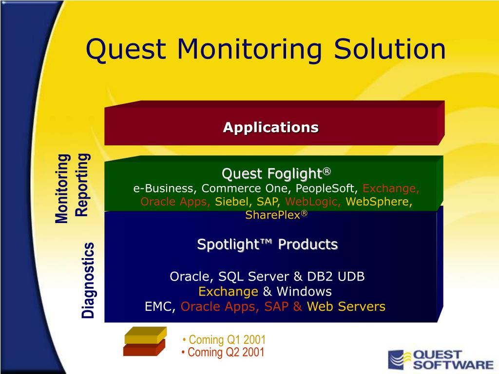 Quest Monitoring Solution