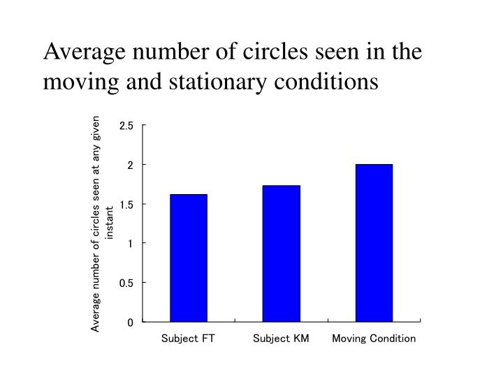 Average number of circles seen in the moving and stationary conditions