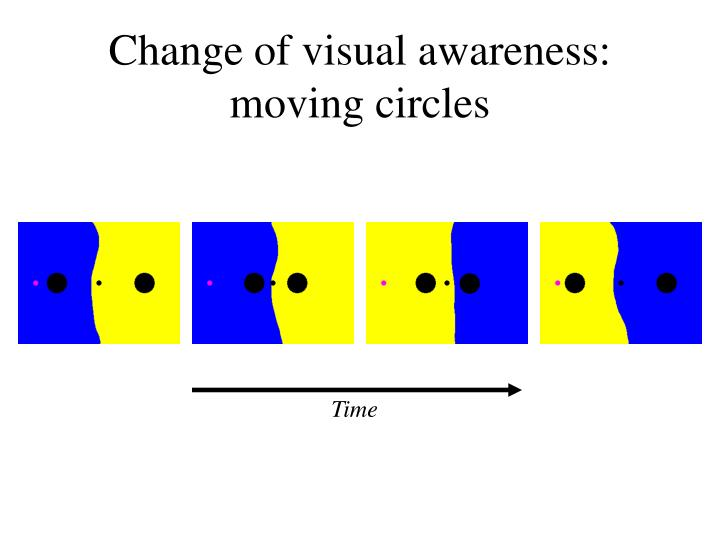 Change of visual awareness: