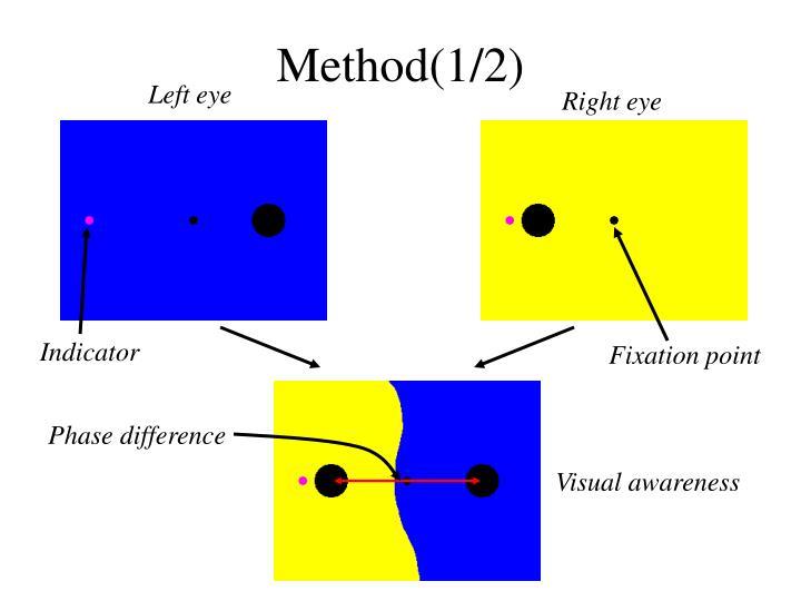 Method(1/2)