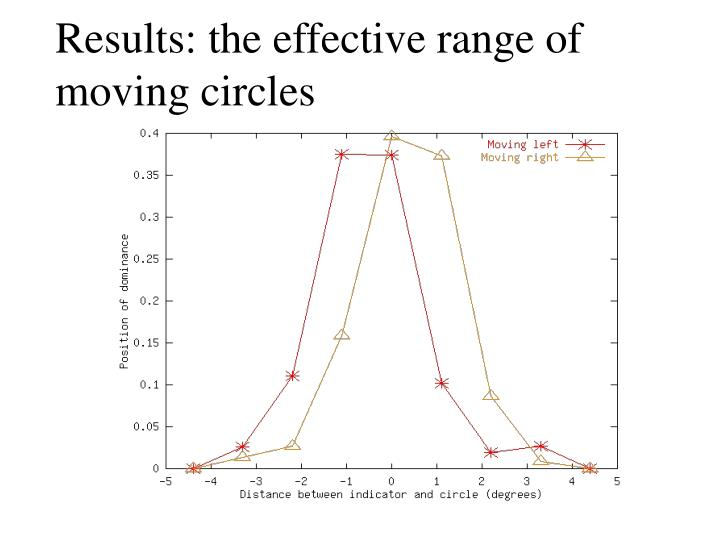 Results: the effective range of moving circles