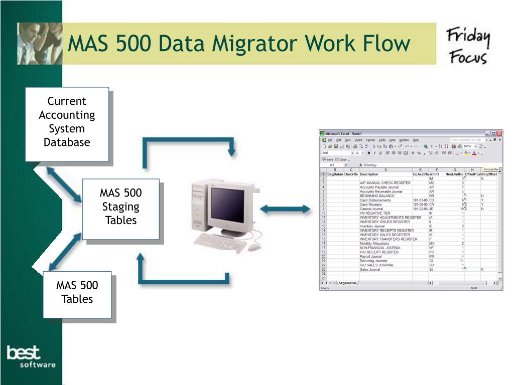 MAS 500 Data Migrator Work Flow