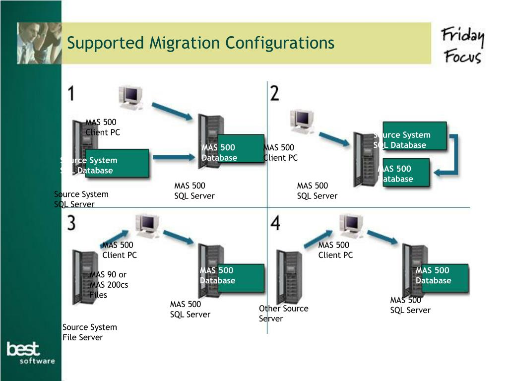 Supported Migration Configurations