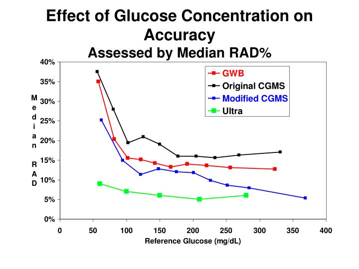 Effect of Glucose Concentration on Accuracy