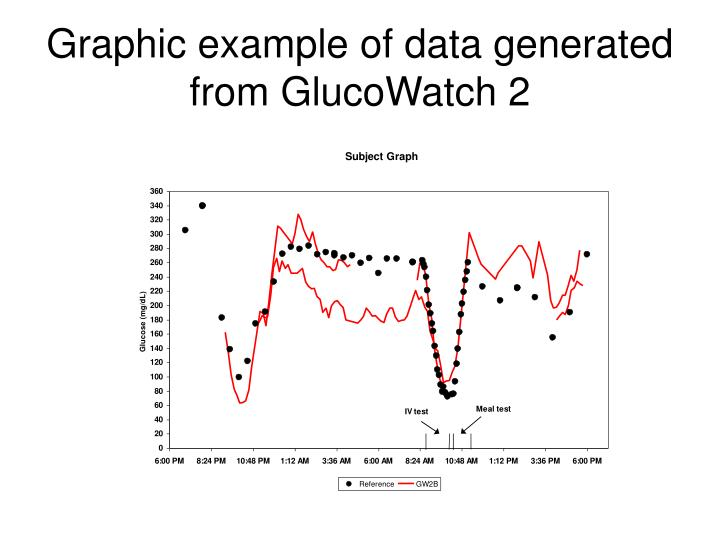Graphic example of data generated from GlucoWatch 2