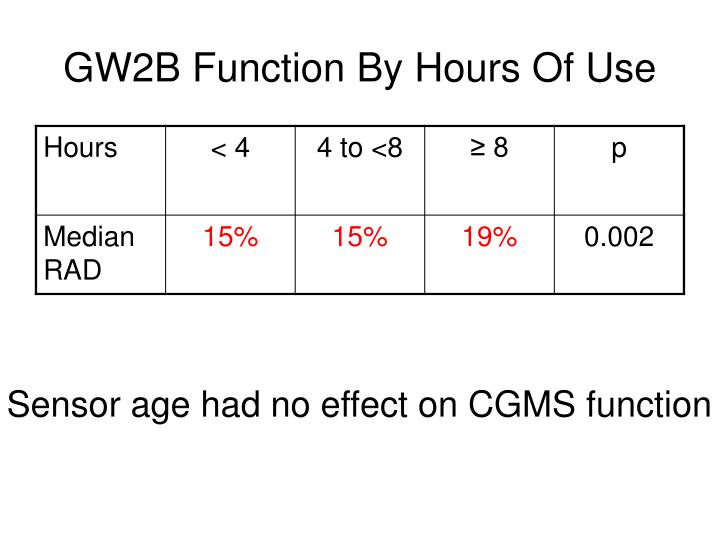GW2B Function By Hours Of Use
