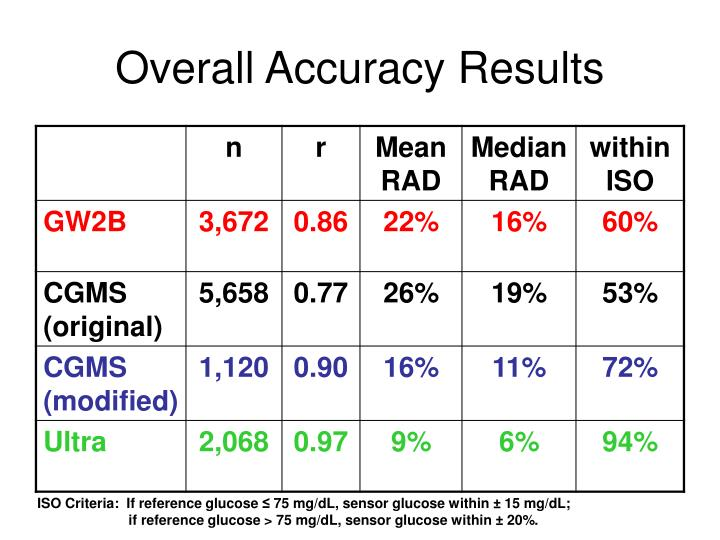 Overall Accuracy Results