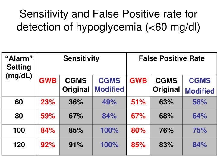 Sensitivity and False Positive rate for detection of hypoglycemia (<60 mg/dl)