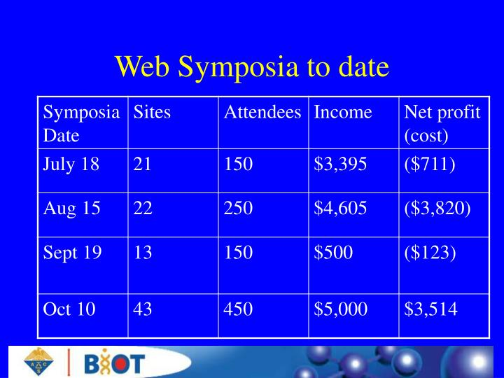 Web Symposia to date
