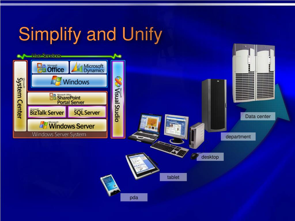 Simplify and Unify