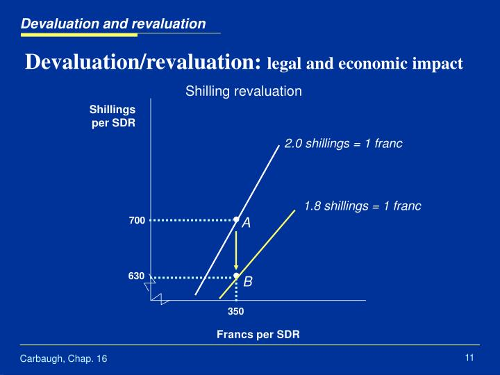 currency devaluation and revaluation Fixed versus floating: international monetary experience 8  but increasingly  frequent devaluations (and some revaluations) undermined the notion of a truly.