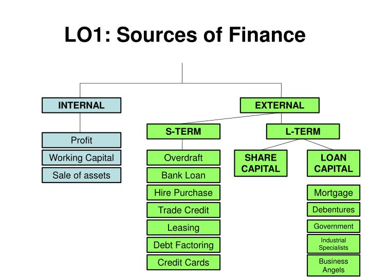 LO1: Sources of Finance