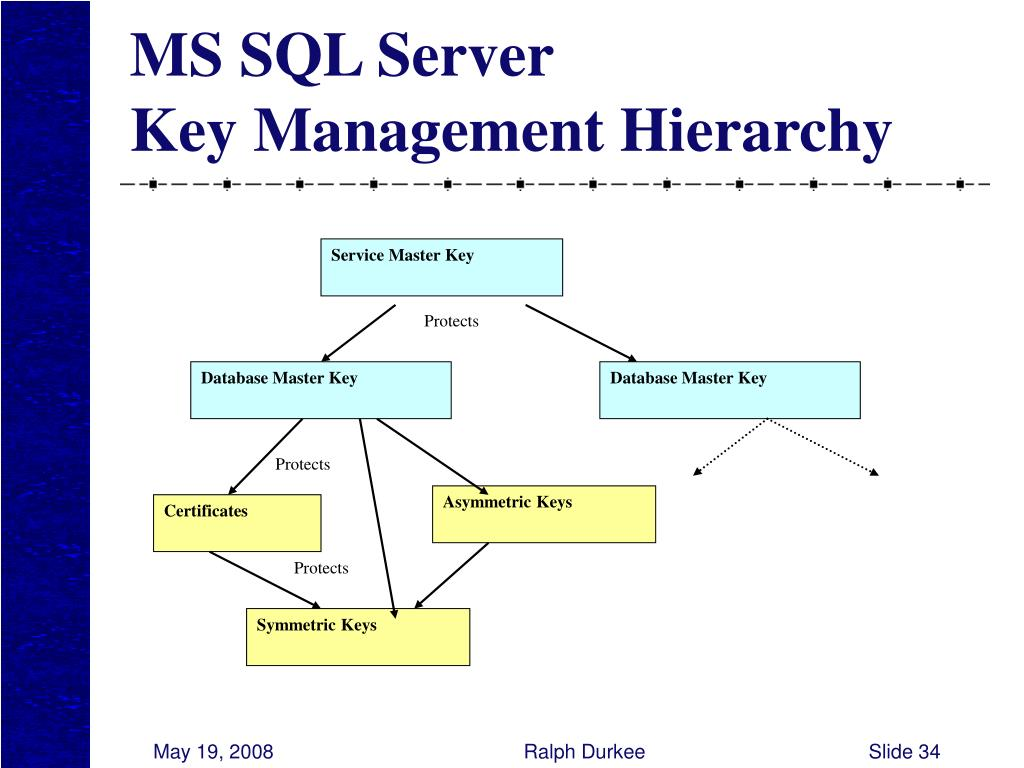 Service Master Key