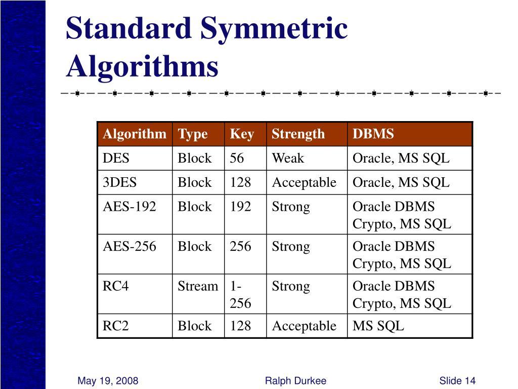 Standard Symmetric Algorithms