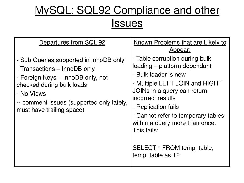 MySQL: SQL92 Compliance and other Issues