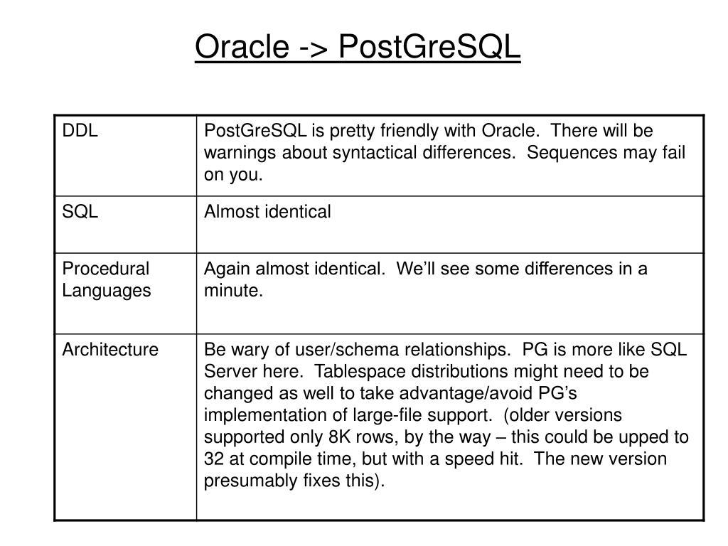 Oracle -> PostGreSQL