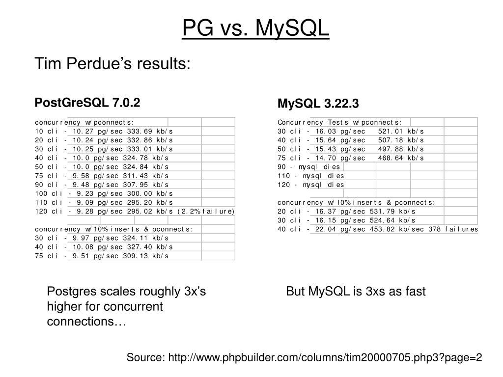 PG vs. MySQL