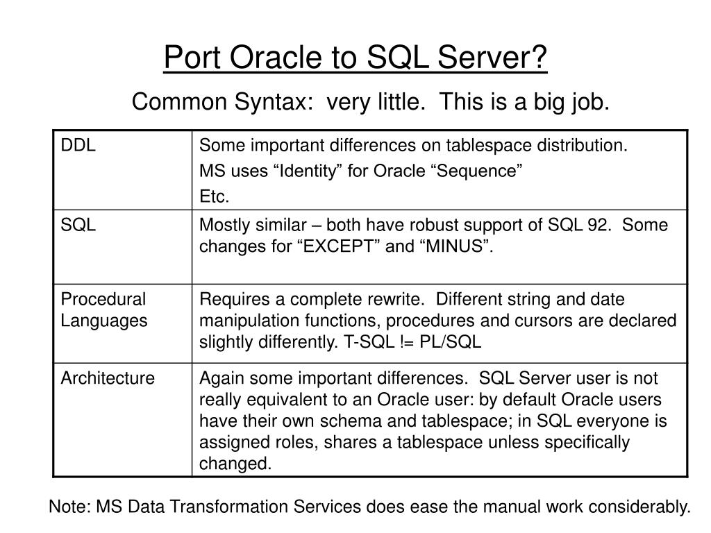 Port Oracle to SQL Server?