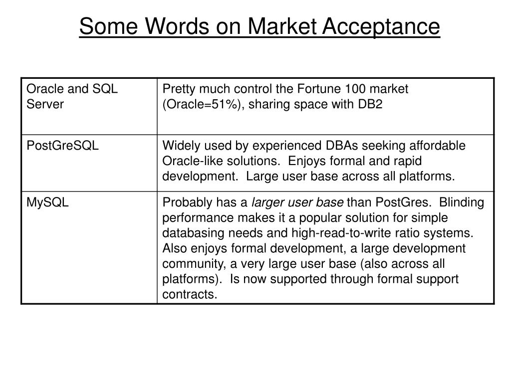 Some Words on Market Acceptance