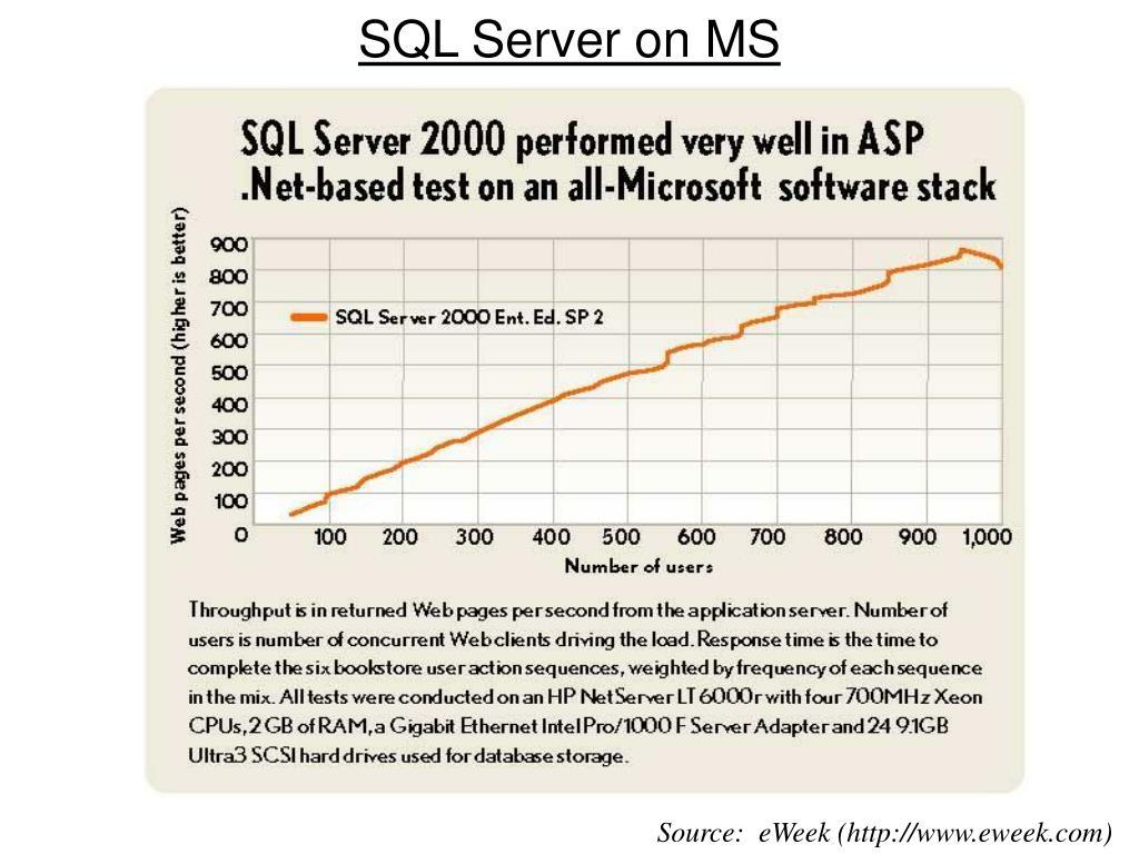 SQL Server on MS
