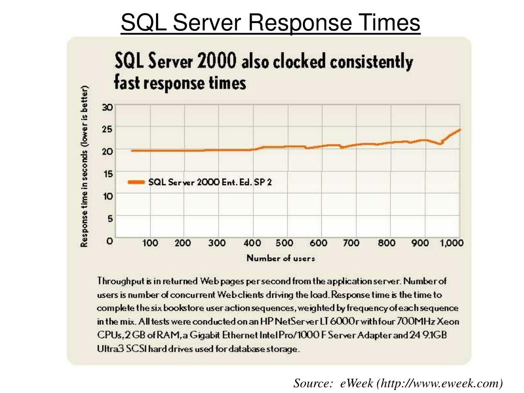 SQL Server Response Times
