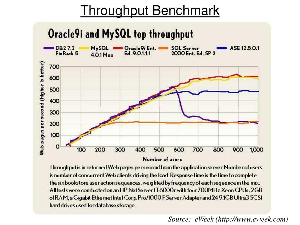 Throughput Benchmark