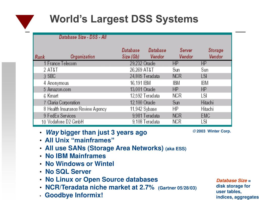 World's Largest DSS Systems