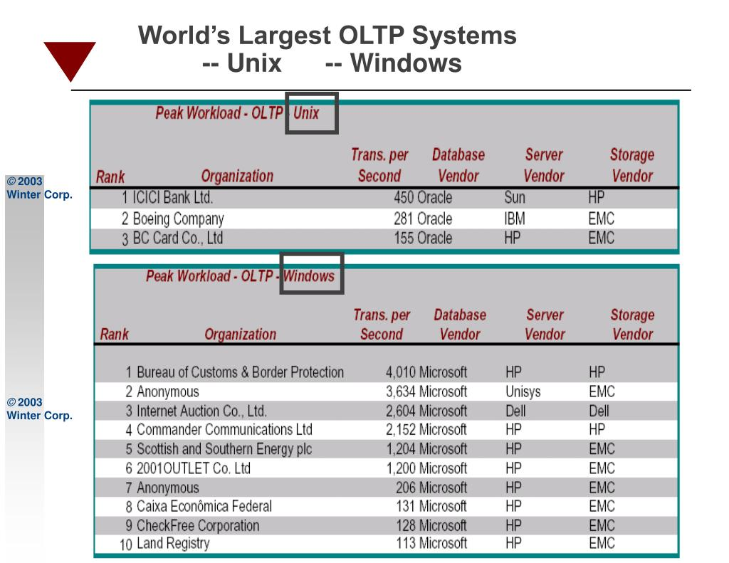 World's Largest OLTP Systems