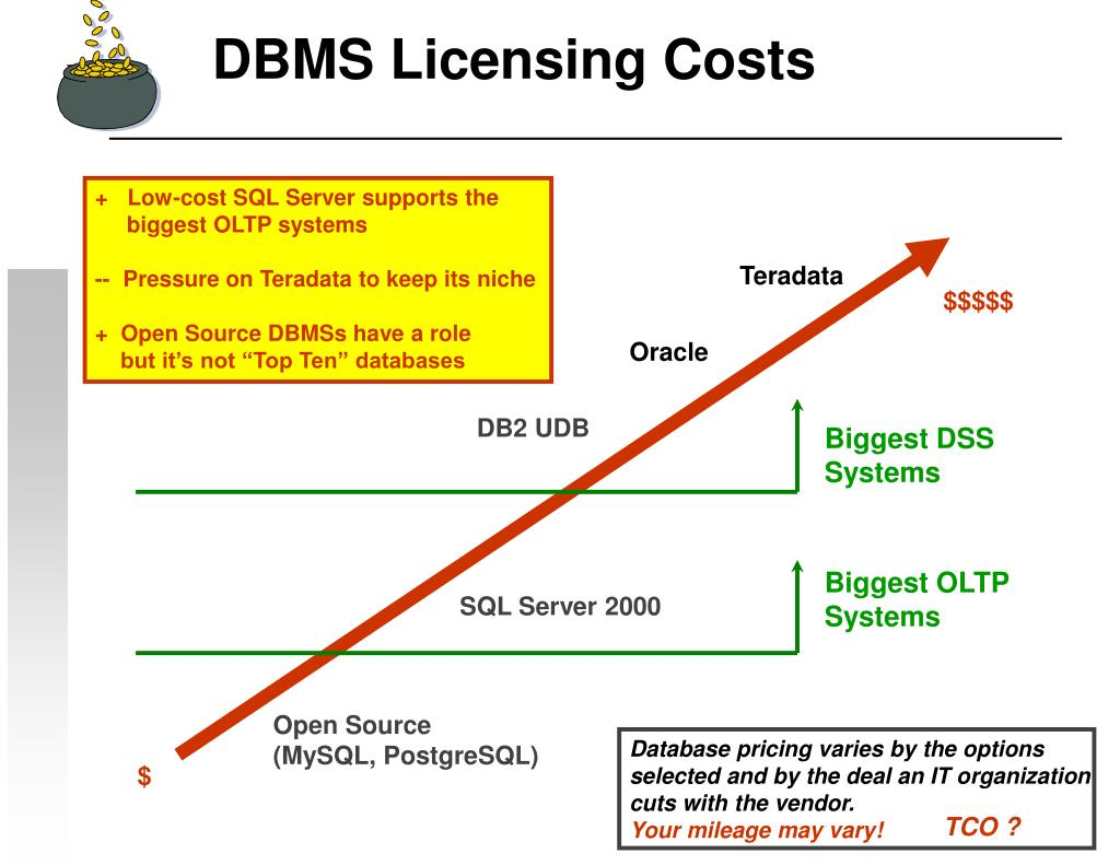 DBMS Licensing Costs